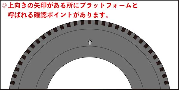 タイヤの溝の減りを確認する矢印の場所